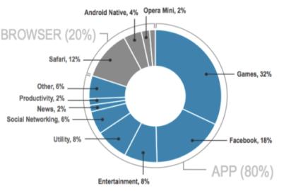 Is The Mobile Web Vs Native App Debate Over?