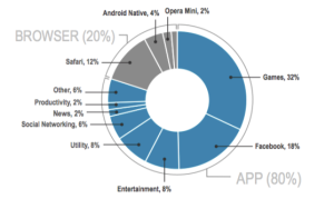 Mobile Apps Chart
